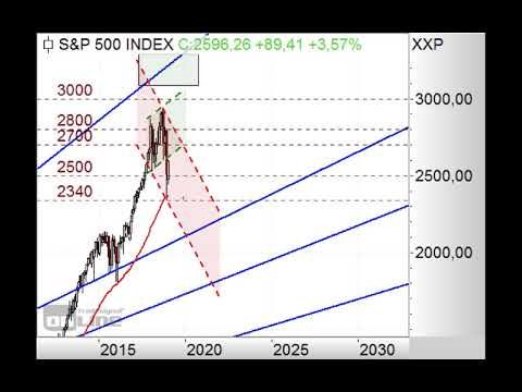 S&P500 weiter mit Short-Chance! - Chart Flash 14.01.2019