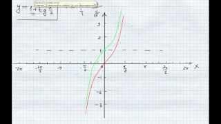 №6. Как построить график тангенса со смещением