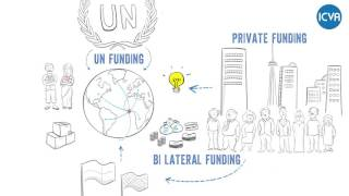 Introductory Video Humanitarian Financing