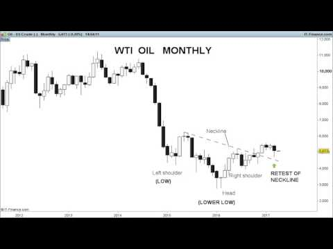 Trade idea: Is now the time for oil prices to recover?