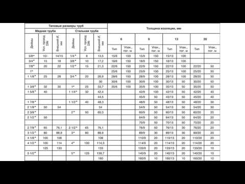 Размеры металлических и медных труб