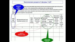 Заполнение статформы 1-ЦП «Отчет о ценах на произведенную промышленную продукцию...»