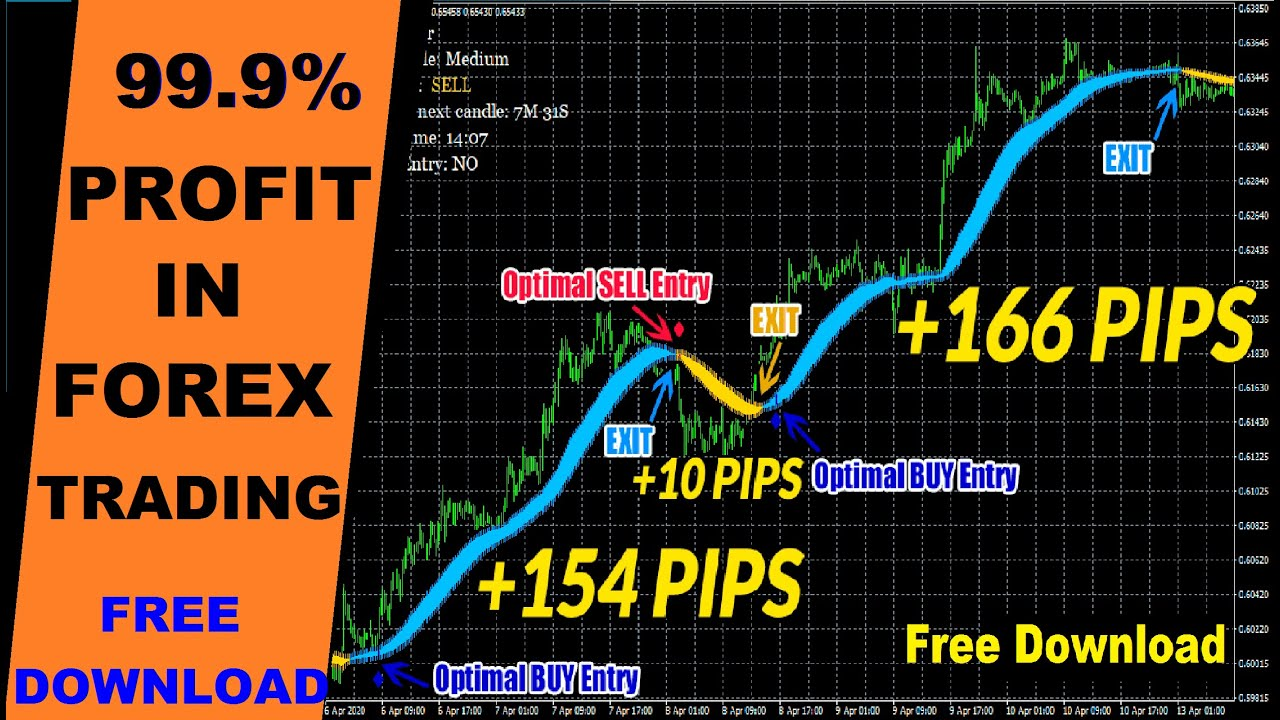 How to Create Profitable Trading Setups? - Forex Education