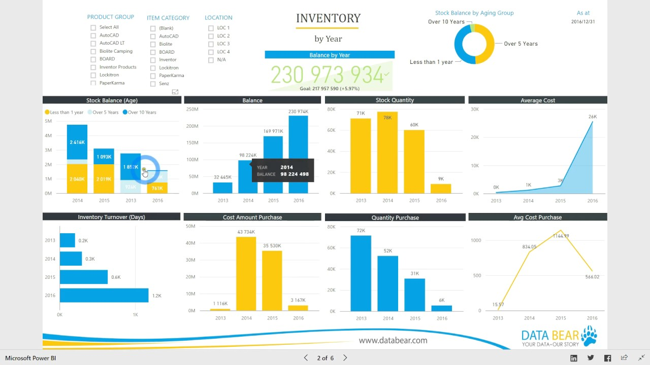 power bi dashboard  u0026 reports - inventory analysis