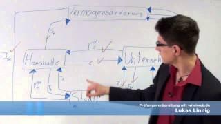 Kreislauf einer geschlossenen Volkswirtschaft - Wirtschaftskreislauf (VGR)