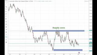 How to use Supply and Demand zones