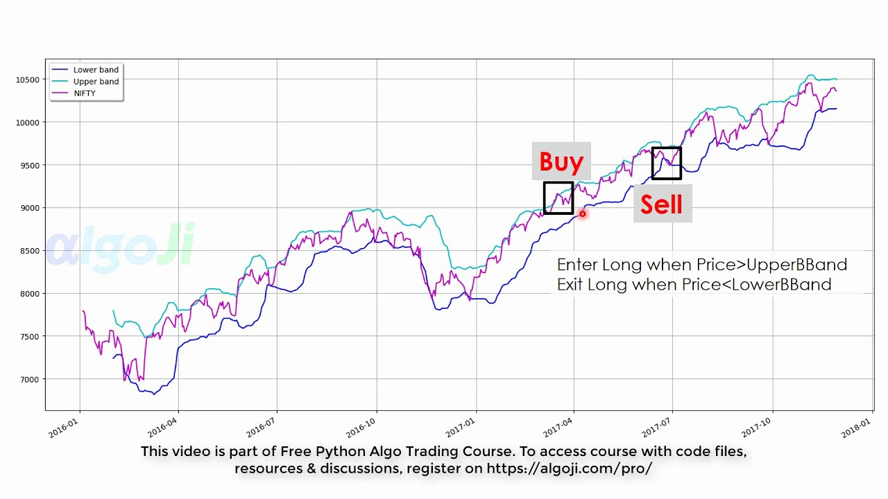 RSI, Bollinger Band, Zscore Signals - Python Algo Trading Course