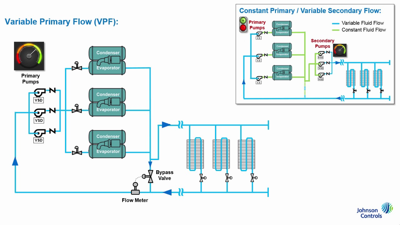 York Rtu Schematic Benefits Of Variable Primary Flow I P Version Youtube