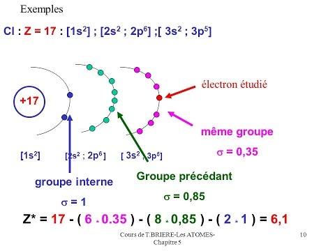Atomistique l'énergie de l'élément (Régles de Slater)
