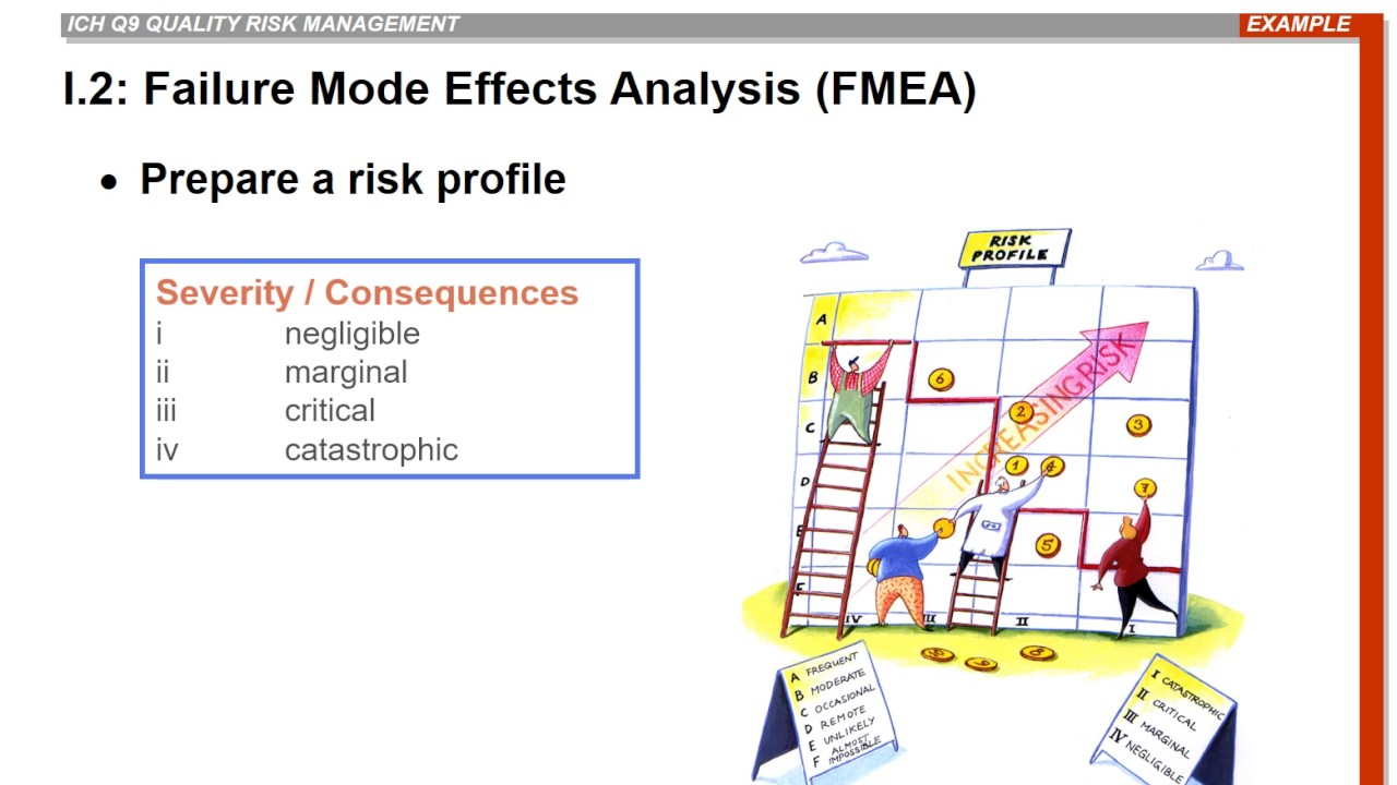 failure mode effect and criticality analysis Start studying failure mode and effects analysis (fmea) learn vocabulary, terms, and more with flashcards, games  fmea criticality of failure mode.