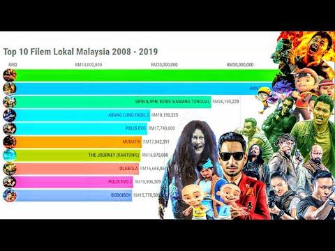 Filem Lokal Malaysia Paling Banyak Ditonton 2008-2019