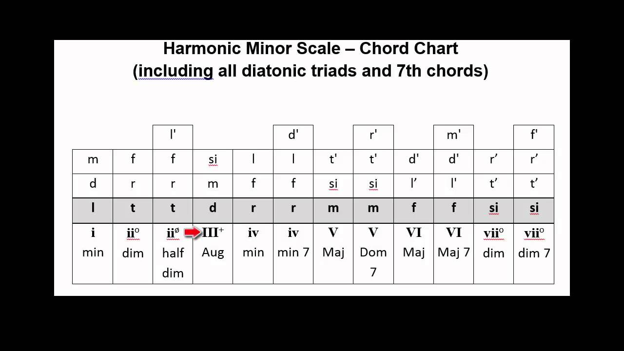 V158 Chord Chart Harmonic Minor Scale With All Triads And 7th Chords