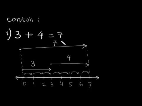 penjumlahan-bilangan-cacah-menggunakan-garis-bilangan
