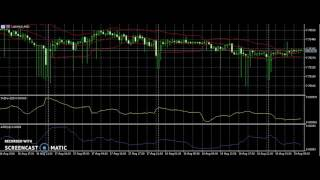 Thursday FOREX trading USD/HKD 1M with multiple analysis tools