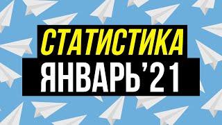 Статистика прогнозов на спорт от Виталия Зимина за январь 2021 года.