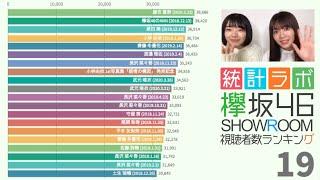 欅坂46の視聴者数ランキングの推移 現櫻坂46の欅坂46時に配信された全SHOWROOMの視聴者数を集計。 全体のランキング 1位 写真集「21人の未完成」発売記念 2位 ...