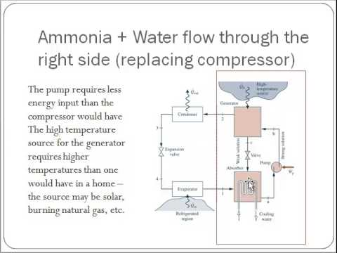 Heat Pumps And Ammonia Absorption Youtube
