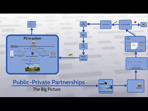Public-private partnerships- Introduction