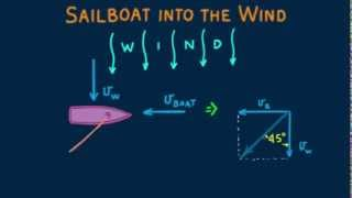 Hewitt-Drew-it! PHYSICS 146. Sailboat into the Wind