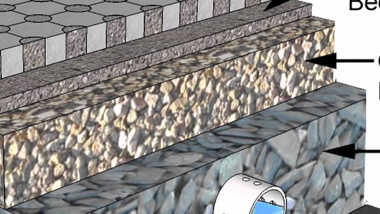 stormwater runoff solution: permeable interlocking concrete