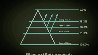 The Ins and Outs of Fibonacci patterns, fans and retracement levels – Part 1 0f 2