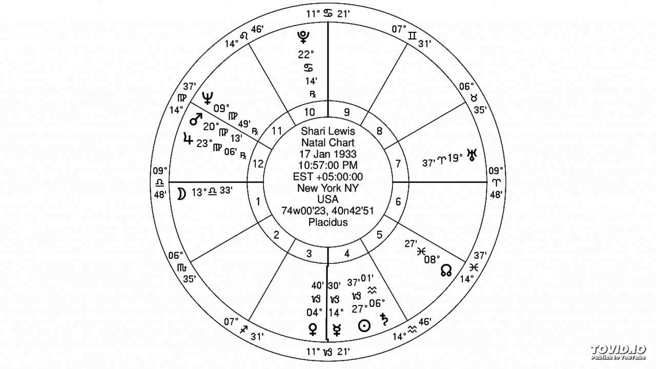 Jewish astrology libra ascendent venus in capricorn youtube jewish astrology libra ascendent venus in capricorn geenschuldenfo Image collections