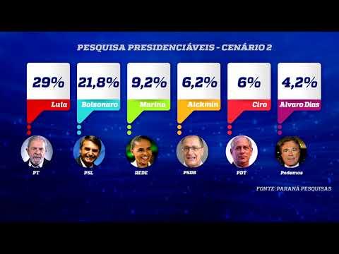 Bolsonaro sai na frente em pesquisa, mas em cenário com Lula ficaria em segundo