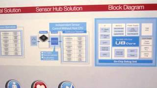 Sensor Hub Controller Reduces Smart Phone Power Consumption