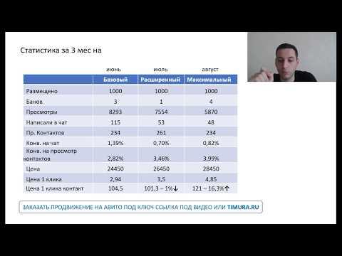 Сравнение Платных Тарифов на Авито 2020