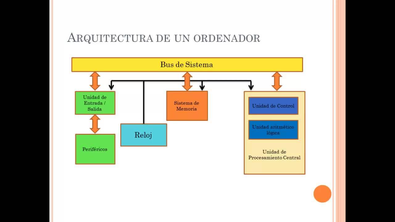 Estructura b sica de un ordenador youtube for Arquitectura ordenador