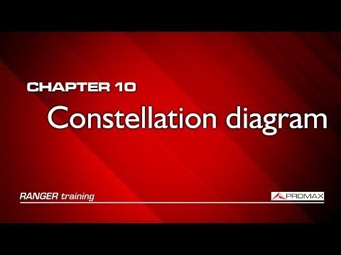 RANGER analyzers tutorial: [10] Constellation