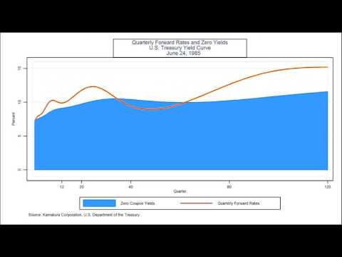 US Treasury Forward Rates & Zero Coupon Yields, 1962-2016