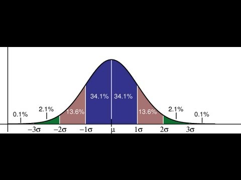 Concept of Gaussian distribution for Dummies