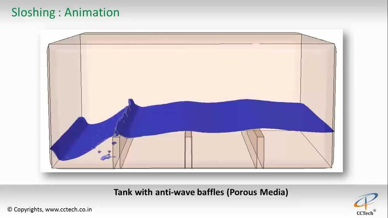 Tank Sloshing Cfd Simulation Youtube