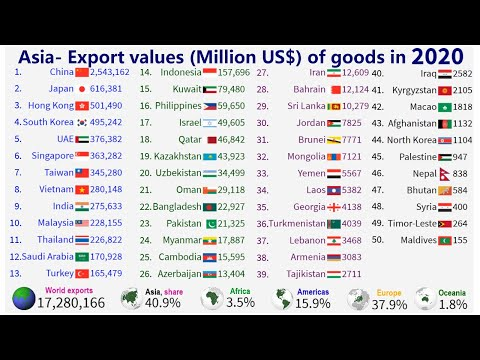 Asian countries - Export values of goods (1980 - 2020)|TOP 10 Channel