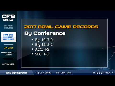 CFB Bowl Season Records: Big 10 Supremacy, SEC Struggles, & Pac-12 Disappoints