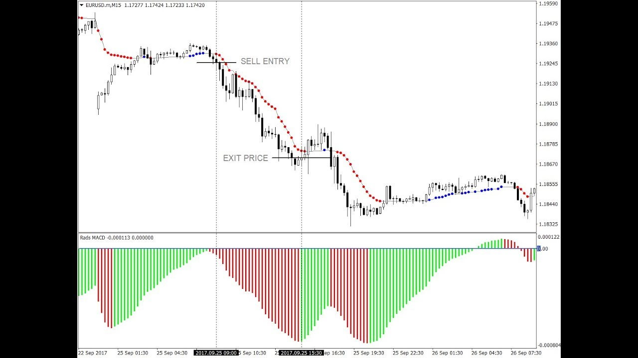 Macd And Ama Forex Mt4 Indicators Based Strategy How To Trade