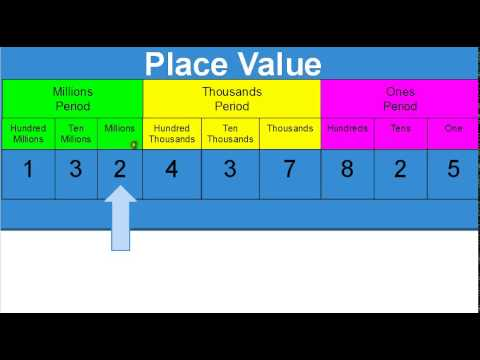 Place Value to Hundred Millions Place Tutorial
