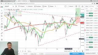 Forex Market Analysis 14 September 2018 - End of the Week