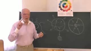 Принцип Неопределённости  Относительность физического и биологического времени двух Космосов