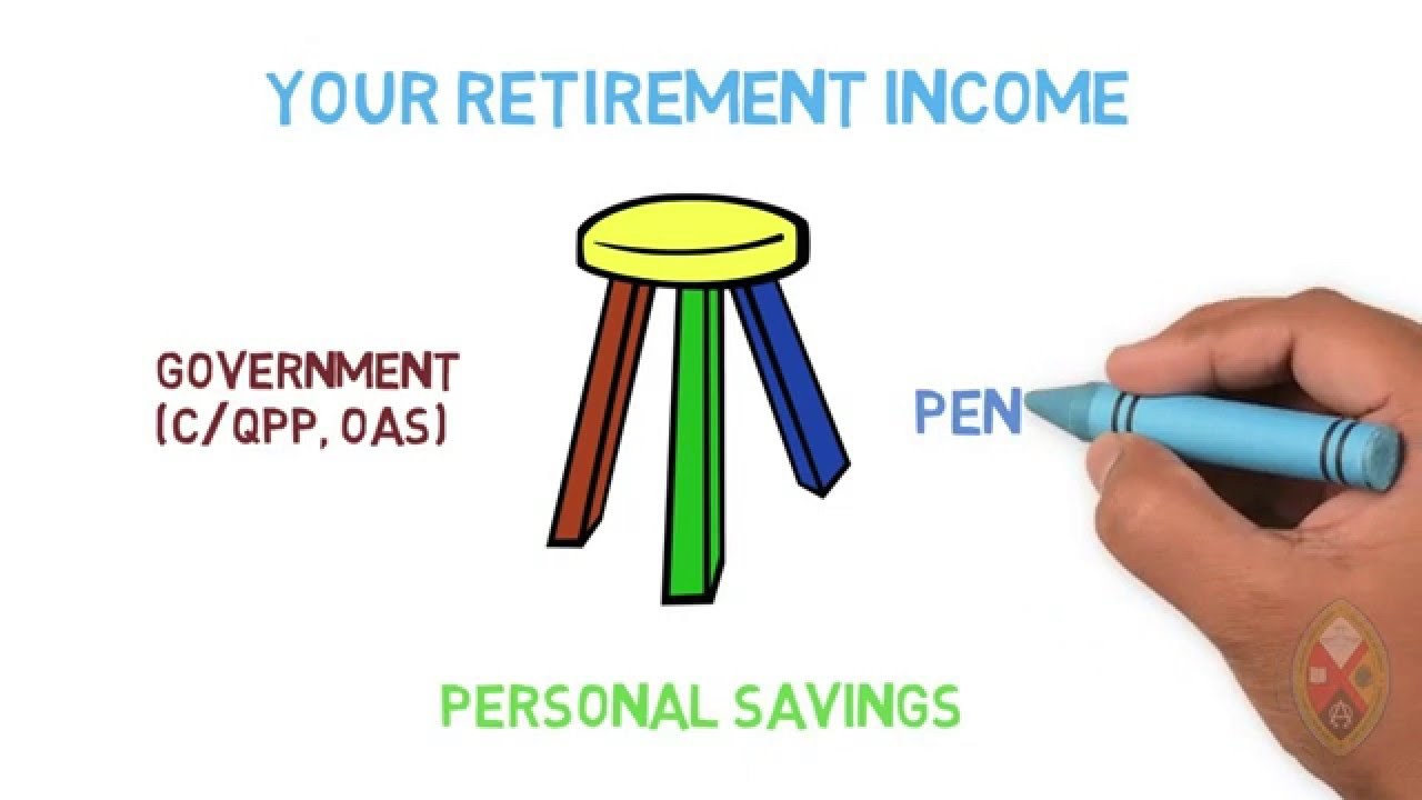 Your Retirement Income The Three Legged Stool Le Tabouret