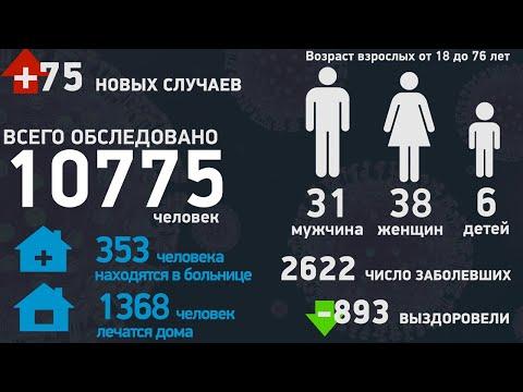 Статистика по коронавирусу в Тамбовской области на 26.05.2020