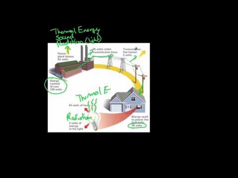 Energy Conversion and Conservation of Energy