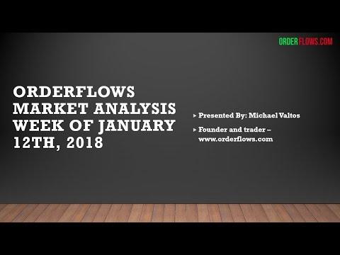 Orderflows Market Analysis January 12 2018 Order Flow Trading Valtos SR Levels Emini SP Bund Futures