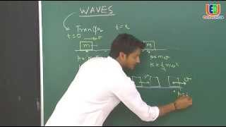 Motion of a charged particle in a uniform magnetic field