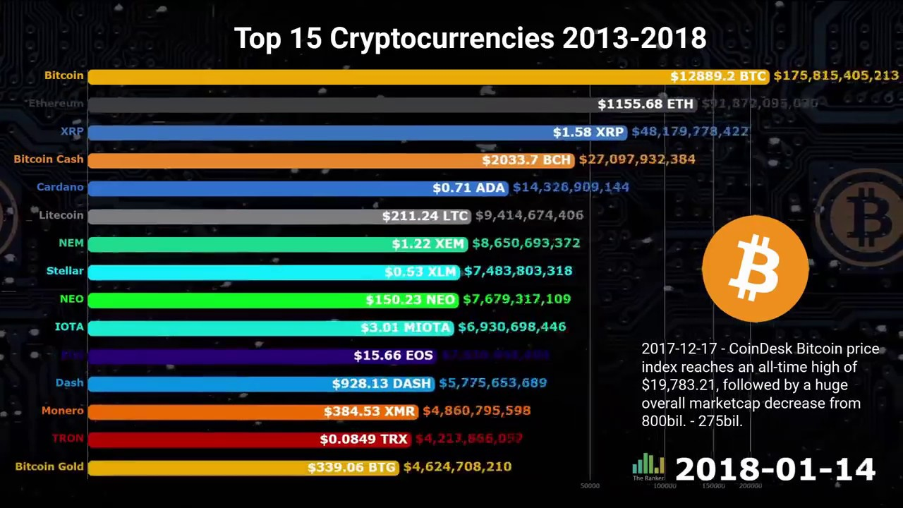 Top 15 Cryptocurrencies from 2013 2018 Как менялся топ-15 главных криптовалют мира