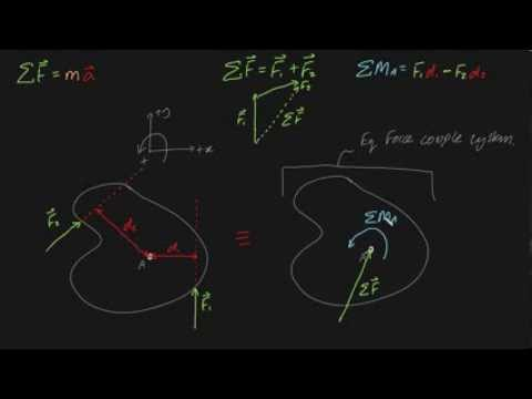 Equivalent force couple systems