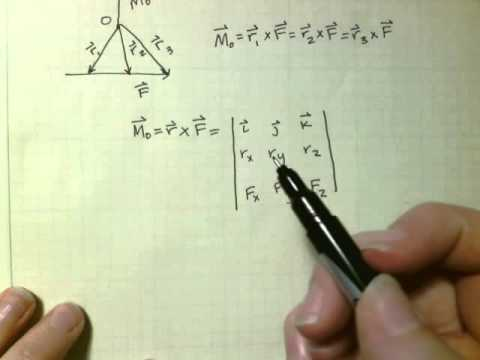 Moment of a Force Vector Formulation Principles of Moment