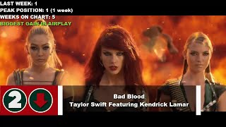 Top 10 Songs Of The Week- June 13, 2015