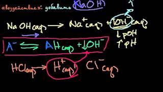 Буферные растворы и уравнение Гендерсона-Гассельбаха